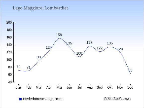 Nederbörd vid Lago Maggiore i mm: Januari 72. Februari 71. Mars 98. April 124. Maj 158. Juni 135. Juli 108. Augusti 137. September 122. Oktober 135. November 120. December 63.
