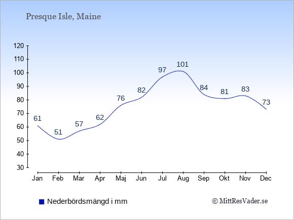 Nederbörd i Presque Isle i mm: Januari 61. Februari 51. Mars 57. April 62. Maj 76. Juni 82. Juli 97. Augusti 101. September 84. Oktober 81. November 83. December 73.