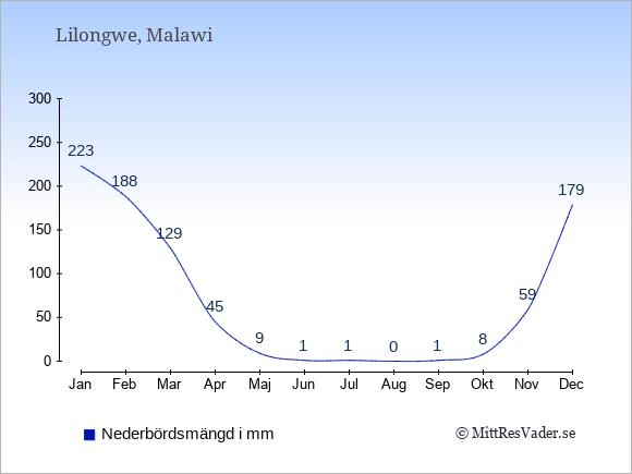 Nederbörd i Lilongwe i mm: Januari 223. Februari 188. Mars 129. April 45. Maj 9. Juni 1. Juli 1. Augusti 0. September 1. Oktober 8. November 59. December 179.