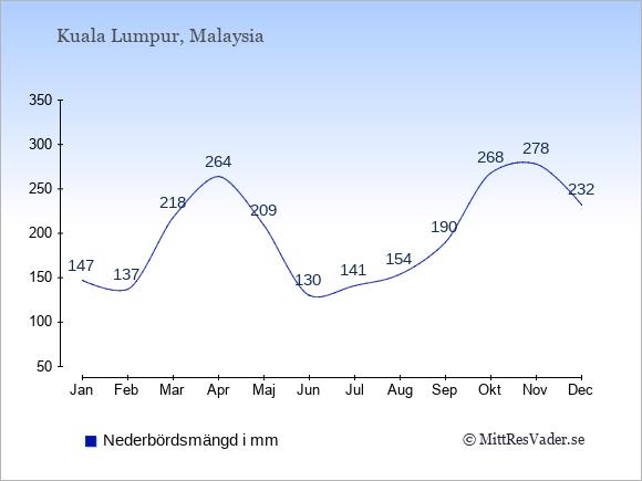Nederbörd i Malaysia i mm: Januari 147. Februari 137. Mars 218. April 264. Maj 209. Juni 130. Juli 141. Augusti 154. September 190. Oktober 268. November 278. December 232.