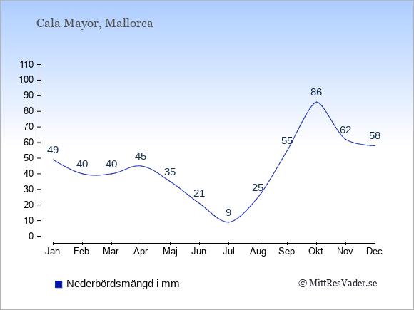 Nederbörd i  Cala Mayor i mm.