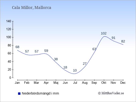 Nederbörd i Cala Millor i mm: Januari 68. Februari 57. Mars 57. April 59. Maj 38. Juni 18. Juli 10. Augusti 27. September 63. Oktober 102. November 91. December 82.