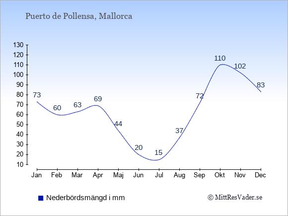 Medelnederbörd i Puerto de Pollensa i mm: Januari 73. Februari 60. Mars 63. April 69. Maj 44. Juni 20. Juli 15. Augusti 37. September 72. Oktober 110. November 102. December 83.