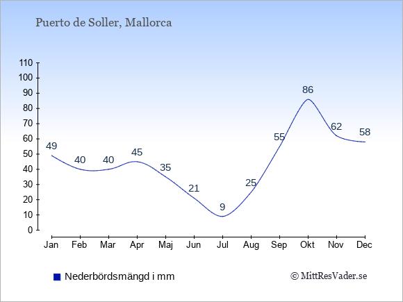 Nederbörd i Puerto de Soller i mm: Januari 49. Februari 40. Mars 40. April 45. Maj 35. Juni 21. Juli 9. Augusti 25. September 55. Oktober 86. November 62. December 58.