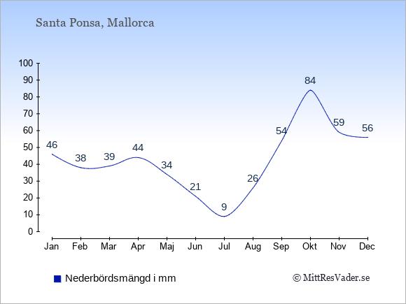 Nederbörd i  Santa Ponsa i mm.