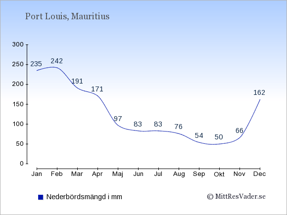 Medelnederbörd på Mauritius i mm: Januari 235. Februari 242. Mars 191. April 171. Maj 97. Juni 83. Juli 83. Augusti 76. September 54. Oktober 50. November 66. December 162.