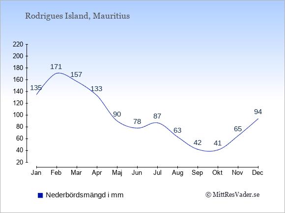 Nederbörd på Rodrigues Island i mm: Januari 135. Februari 171. Mars 157. April 133. Maj 90. Juni 78. Juli 87. Augusti 63. September 42. Oktober 41. November 65. December 94.