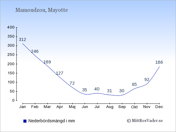 Nederbörd på  Mayotte i mm.