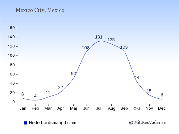 Nederbörd i Mexico i mm: Januari 8. Februari 4. Mars 11. April 22. Maj 52. Juni 108. Juli 131. Augusti 125. September 109. Oktober 44. November 15. December 6.