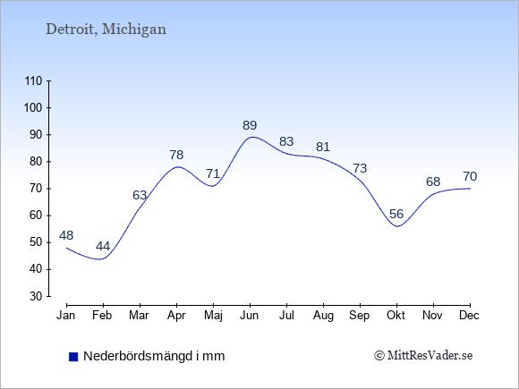Nederbörd i Detroit i mm: Januari 48. Februari 44. Mars 63. April 78. Maj 71. Juni 89. Juli 83. Augusti 81. September 73. Oktober 56. November 68. December 70.