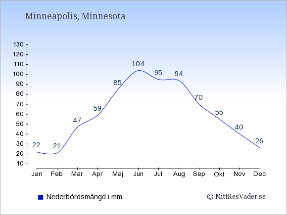 Nederbörd i Minneapolis i mm: Januari 22. Februari 21. Mars 47. April 59. Maj 85. Juni 104. Juli 95. Augusti 94. September 70. Oktober 55. November 40. December 26.