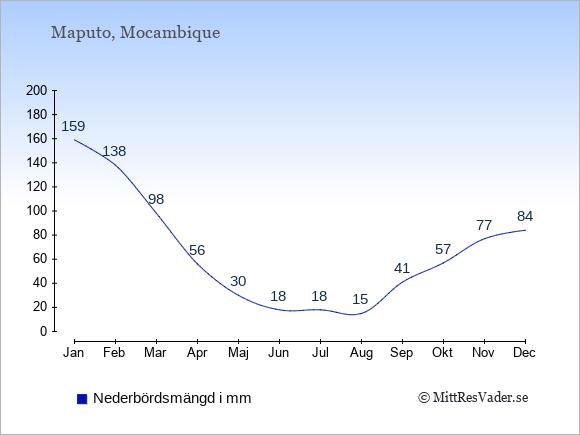 Nederbörd i  Mocambique i mm.