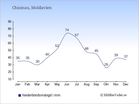 Nederbörd i  Moldavien i mm.