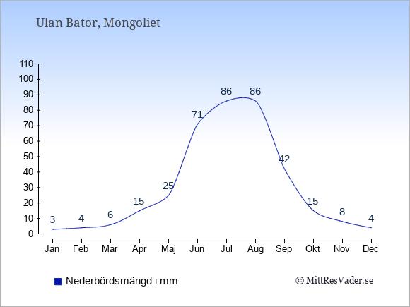 Nederbörd i  Mongoliet i mm.