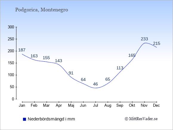 Nederbörd i  Montenegro i mm.