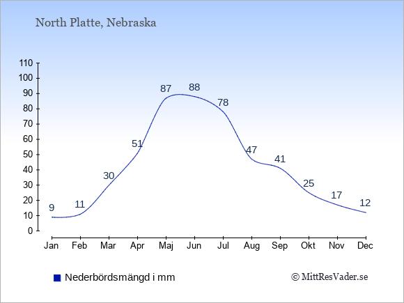 Nederbörd i North Platte i mm: Januari 9. Februari 11. Mars 30. April 51. Maj 87. Juni 88. Juli 78. Augusti 47. September 41. Oktober 25. November 17. December 12.