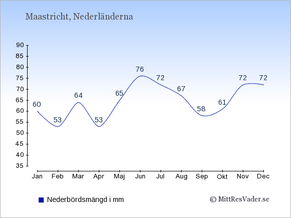 Nederbörd i Maastricht i mm: Januari 60. Februari 53. Mars 64. April 53. Maj 65. Juni 76. Juli 72. Augusti 67. September 58. Oktober 61. November 72. December 72.
