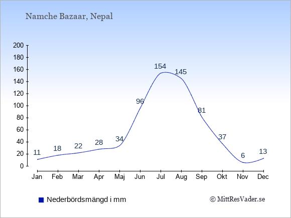 Nederbörd i Namche Bazaar i mm: Januari 11. Februari 18. Mars 22. April 28. Maj 34. Juni 96. Juli 154. Augusti 145. September 81. Oktober 37. November 6. December 13.