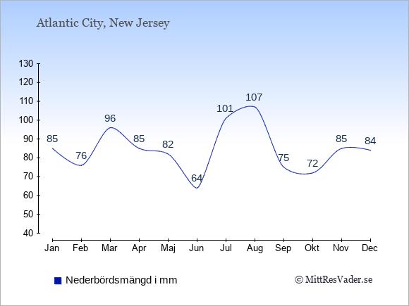 Medelnederbörd i Atlantic City i mm: Januari 85. Februari 76. Mars 96. April 85. Maj 82. Juni 64. Juli 101. Augusti 107. September 75. Oktober 72. November 85. December 84.