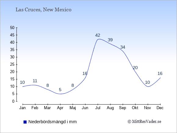 Nederbörd i Las Cruces i mm: Januari 10. Februari 11. Mars 8. April 5. Maj 8. Juni 16. Juli 42. Augusti 39. September 34. Oktober 20. November 10. December 16.