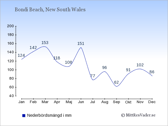 Nederbörd i Bondi Beach i mm: Januari 124. Februari 142. Mars 153. April 118. Maj 108. Juni 151. Juli 77. Augusti 96. September 62. Oktober 91. November 102. December 86.