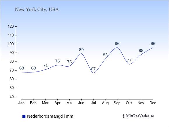 Nederbörd i Niagara Falls i mm: Januari 68. Februari 68. Mars 71. April 76. Maj 75. Juni 89. Juli 67. Augusti 83. September 96. Oktober 77. November 88. December 96.