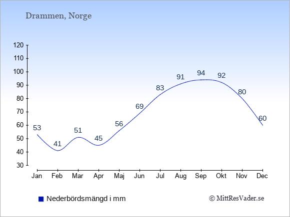 Nederbörd i Drammen i mm: Januari 53. Februari 41. Mars 51. April 45. Maj 56. Juni 69. Juli 83. Augusti 91. September 94. Oktober 92. November 80. December 60.