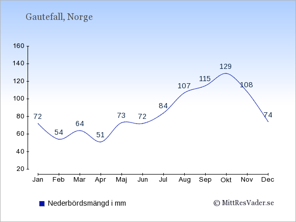 Nederbörd i Gautefall i mm: Januari 72. Februari 54. Mars 64. April 51. Maj 73. Juni 72. Juli 84. Augusti 107. September 115. Oktober 129. November 108. December 74.
