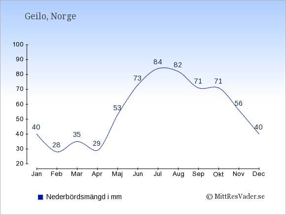 Nederbörd i Geilo i mm: Januari 40. Februari 28. Mars 35. April 29. Maj 53. Juni 73. Juli 84. Augusti 82. September 71. Oktober 71. November 56. December 40.