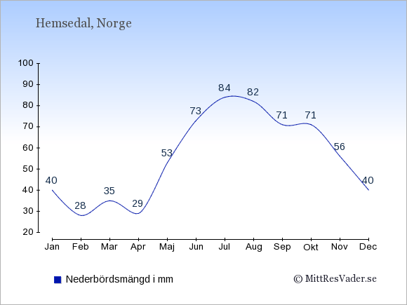 Nederbörd i Hemsedal i mm: Januari 40. Februari 28. Mars 35. April 29. Maj 53. Juni 73. Juli 84. Augusti 82. September 71. Oktober 71. November 56. December 40.