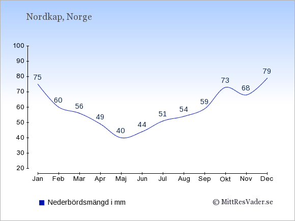 Nederbörd i Nordkap i mm: Januari 75. Februari 60. Mars 56. April 49. Maj 40. Juni 44. Juli 51. Augusti 54. September 59. Oktober 73. November 68. December 79.