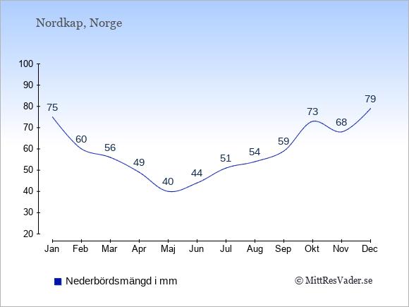 Nederbörd i  Nordkap i mm.