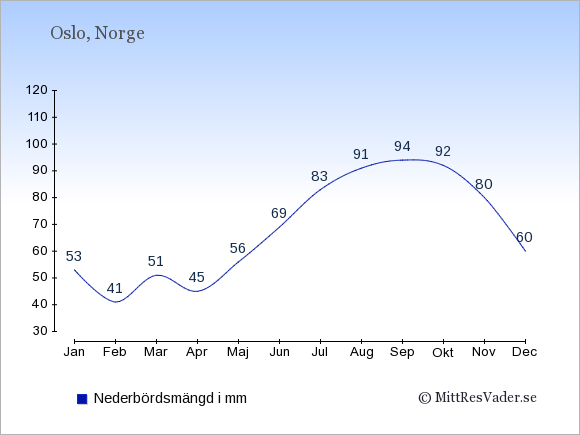 Medelnederbörd i Norge i mm: Januari 53. Februari 41. Mars 51. April 45. Maj 56. Juni 69. Juli 83. Augusti 91. September 94. Oktober 92. November 80. December 60.