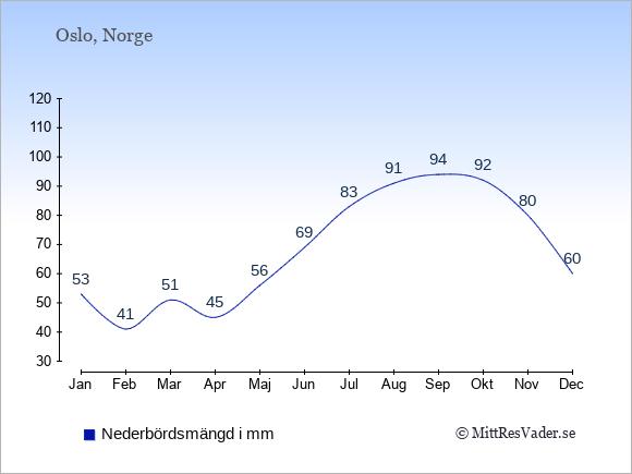 Nederbörd i Norge i mm: Januari 53. Februari 41. Mars 51. April 45. Maj 56. Juni 69. Juli 83. Augusti 91. September 94. Oktober 92. November 80. December 60.
