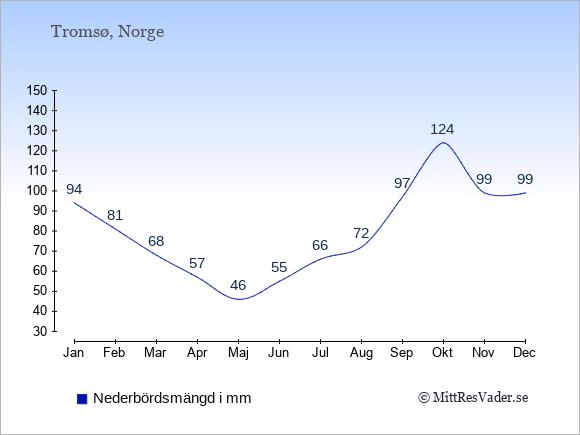 Medelnederbörd i Tromsø i mm: Januari 94. Februari 81. Mars 68. April 57. Maj 46. Juni 55. Juli 66. Augusti 72. September 97. Oktober 124. November 99. December 99.