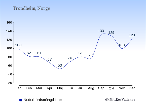 Medelnederbörd i Trondheim i mm: Januari 100. Februari 82. Mars 81. April 67. Maj 53. Juni 70. Juli 81. Augusti 77. September 133. Oktober 129. November 100. December 123.