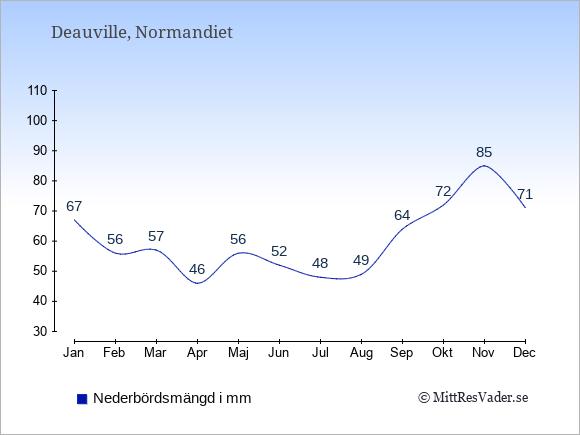 Medelnederbörd i Deauville i mm: Januari 67. Februari 56. Mars 57. April 46. Maj 56. Juni 52. Juli 48. Augusti 49. September 64. Oktober 72. November 85. December 71.