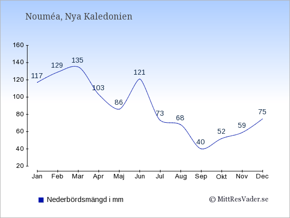 Nederbörd i Nya Kaledonien i mm: Januari 117. Februari 129. Mars 135. April 103. Maj 86. Juni 121. Juli 73. Augusti 68. September 40. Oktober 52. November 59. December 75.