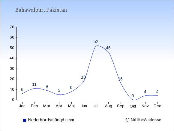 Nederbörd i Bahawalpur i mm: Januari 6. Februari 11. Mars 9. April 5. Maj 8. Juni 18. Juli 52. Augusti 46. September 16. Oktober 0. November 4. December 4.
