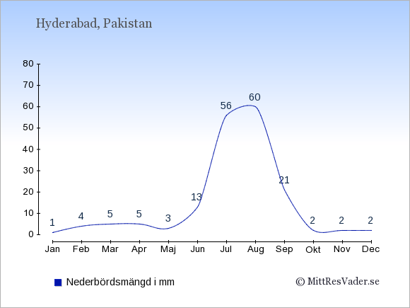 Nederbörd i Hyderabad i mm: Januari 1. Februari 4. Mars 5. April 5. Maj 3. Juni 13. Juli 56. Augusti 60. September 21. Oktober 2. November 2. December 2.