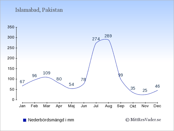 Medelnederbörd i Islamabad i mm: Januari 67. Februari 96. Mars 109. April 80. Maj 54. Juni 78. Juli 274. Augusti 289. September 99. Oktober 35. November 25. December 46.