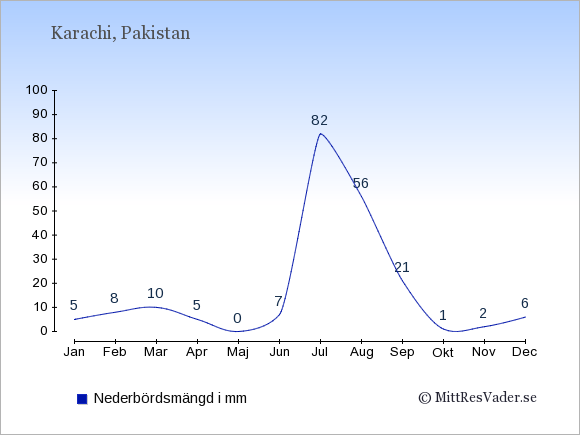 Nederbörd i Karachi i mm: Januari 5. Februari 8. Mars 10. April 5. Maj 0. Juni 7. Juli 82. Augusti 56. September 21. Oktober 1. November 2. December 6.