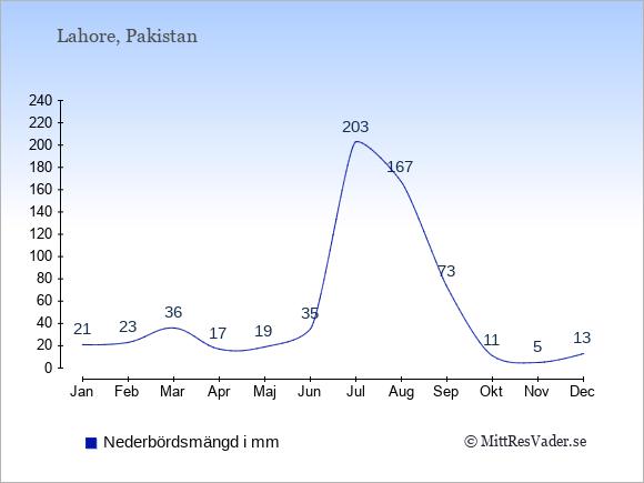 Nederbörd i Lahore i mm: Januari 21. Februari 23. Mars 36. April 17. Maj 19. Juni 35. Juli 203. Augusti 167. September 73. Oktober 11. November 5. December 13.
