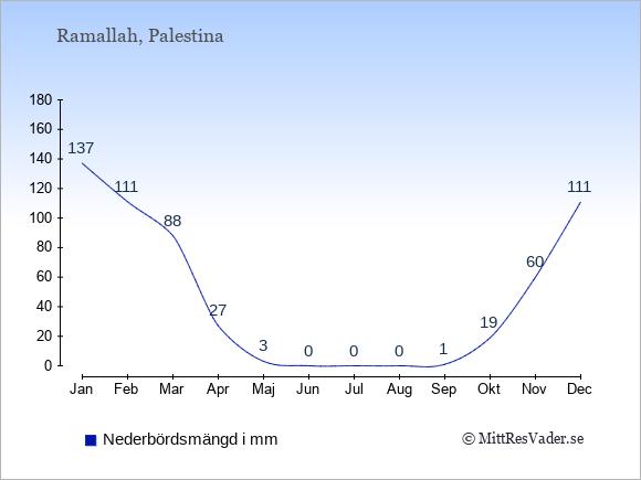 Nederbörd i  Palestina i mm.