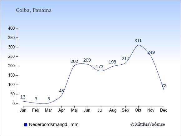 Nederbörd på Coiba i mm: Januari 13. Februari 3. Mars 3. April 45. Maj 202. Juni 209. Juli 173. Augusti 198. September 217. Oktober 311. November 249. December 72.
