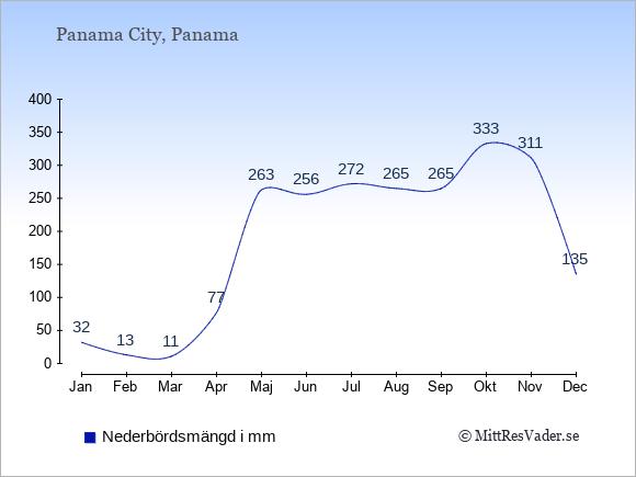 Nederbörd i  Panama i mm.