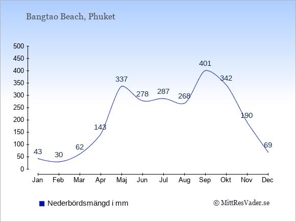Medelnederbörd i Bangtao Beach i mm: Januari 43. Februari 30. Mars 62. April 143. Maj 337. Juni 278. Juli 287. Augusti 268. September 401. Oktober 342. November 190. December 69.