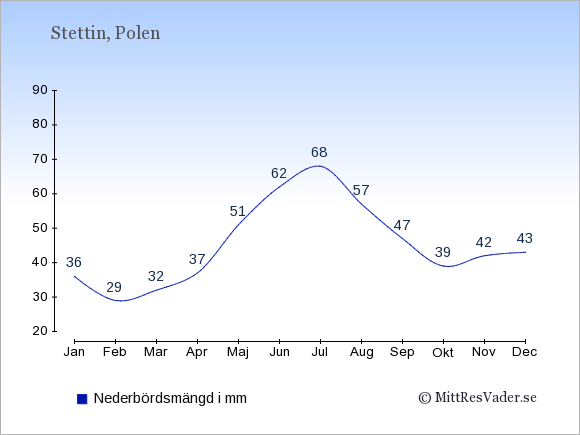 Nederbörd i Stettin i mm: Januari 36. Februari 29. Mars 32. April 37. Maj 51. Juni 62. Juli 68. Augusti 57. September 47. Oktober 39. November 42. December 43.