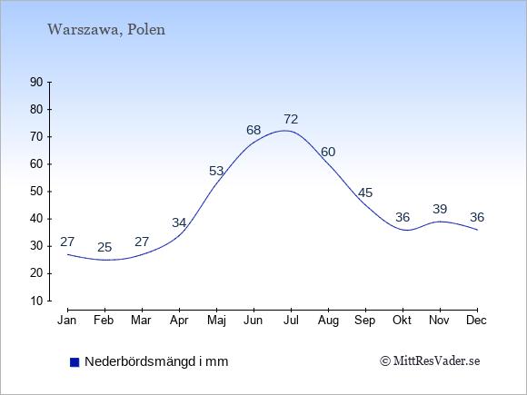 Medelnederbörd i Polen i mm: Januari 27. Februari 25. Mars 27. April 34. Maj 53. Juni 68. Juli 72. Augusti 60. September 45. Oktober 36. November 39. December 36.