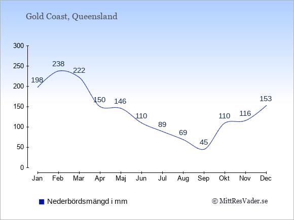 Nederbörd i  Gold Coast i mm.